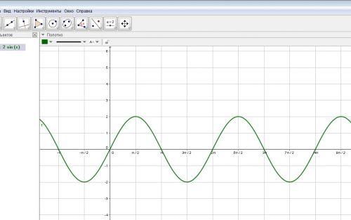 Построение графика функции y = 2sin x в программе GeoGebra