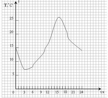 Изобразите график функции